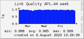 ap1.44_200x50_001eff_00ff1e_ff1e00_AREA_week.png