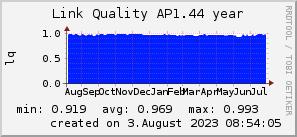 ap1.44_200x50_001eff_00ff1e_ff1e00_AREA_year.png