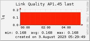 ap1.45_200x50_001eff_00ff1e_ff1e00_AREA_last.png
