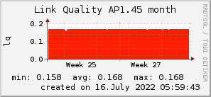 ap1.45_200x50_001eff_00ff1e_ff1e00_AREA_month.png
