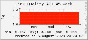 ap1.45_200x50_001eff_00ff1e_ff1e00_AREA_week.png