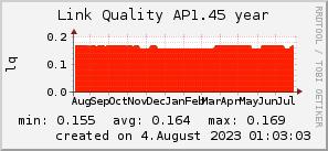 ap1.45_200x50_001eff_00ff1e_ff1e00_AREA_year.png