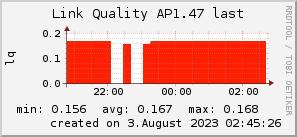 ap1.47_200x50_001eff_00ff1e_ff1e00_AREA_last.png