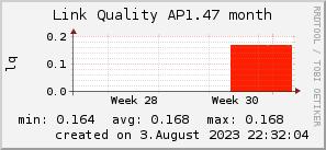 ap1.47_200x50_001eff_00ff1e_ff1e00_AREA_month.png