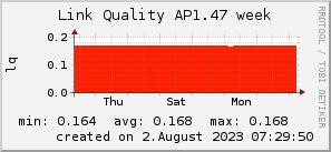 ap1.47_200x50_001eff_00ff1e_ff1e00_AREA_week.png