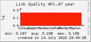 ap1.47_200x50_001eff_00ff1e_ff1e00_AREA_year.png