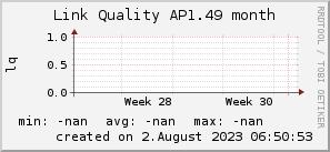 ap1.49_200x50_001eff_00ff1e_ff1e00_AREA_month.png