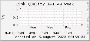 ap1.49_200x50_001eff_00ff1e_ff1e00_AREA_week.png