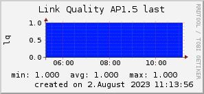 ap1.5_200x50_001eff_00ff1e_ff1e00_AREA_last.png
