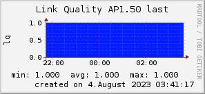 ap1.50_200x50_001eff_00ff1e_ff1e00_AREA_last.png