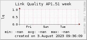 ap1.51_200x50_001eff_00ff1e_ff1e00_AREA_week.png