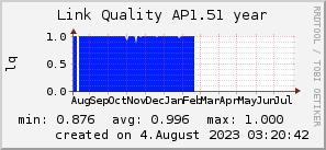 ap1.51_200x50_001eff_00ff1e_ff1e00_AREA_year.png
