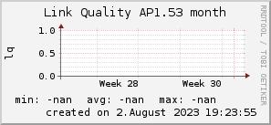 ap1.53_200x50_001eff_00ff1e_ff1e00_AREA_month.png