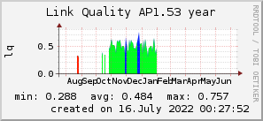 ap1.53_200x50_001eff_00ff1e_ff1e00_AREA_year.png