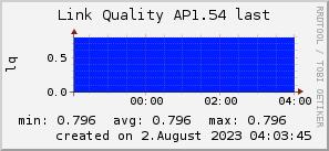 ap1.54_200x50_001eff_00ff1e_ff1e00_AREA_last.png