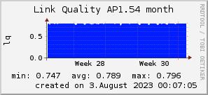 ap1.54_200x50_001eff_00ff1e_ff1e00_AREA_month.png