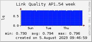 ap1.54_200x50_001eff_00ff1e_ff1e00_AREA_week.png