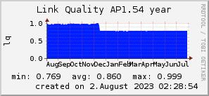 ap1.54_200x50_001eff_00ff1e_ff1e00_AREA_year.png