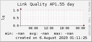 ap1.55_200x50_001eff_00ff1e_ff1e00_AREA_day.png