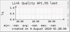 ap1.55_200x50_001eff_00ff1e_ff1e00_AREA_last.png