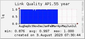 ap1.55_200x50_001eff_00ff1e_ff1e00_AREA_year.png
