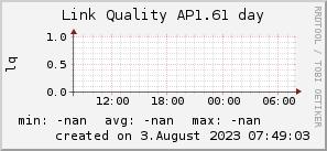 ap1.61_200x50_001eff_00ff1e_ff1e00_AREA_day.png