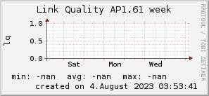 ap1.61_200x50_001eff_00ff1e_ff1e00_AREA_week.png