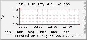 ap1.67_200x50_001eff_00ff1e_ff1e00_AREA_day.png