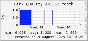 ap1.67_200x50_001eff_00ff1e_ff1e00_AREA_month.png