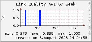 ap1.67_200x50_001eff_00ff1e_ff1e00_AREA_week.png