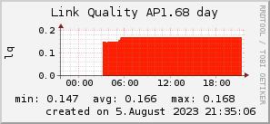 ap1.68_200x50_001eff_00ff1e_ff1e00_AREA_day.png