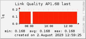 ap1.68_200x50_001eff_00ff1e_ff1e00_AREA_last.png