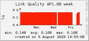 ap1.68_200x50_001eff_00ff1e_ff1e00_AREA_week.png