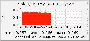 ap1.68_200x50_001eff_00ff1e_ff1e00_AREA_year.png