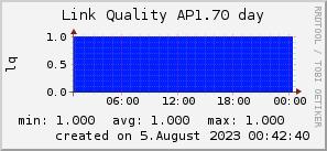 ap1.70_200x50_001eff_00ff1e_ff1e00_AREA_day.png