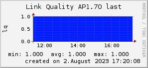 ap1.70_200x50_001eff_00ff1e_ff1e00_AREA_last.png