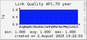 ap1.70_200x50_001eff_00ff1e_ff1e00_AREA_year.png