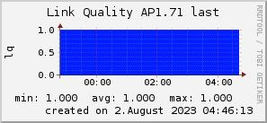 ap1.71_200x50_001eff_00ff1e_ff1e00_AREA_last.png