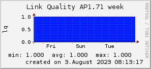 ap1.71_200x50_001eff_00ff1e_ff1e00_AREA_week.png