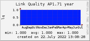 ap1.71_200x50_001eff_00ff1e_ff1e00_AREA_year.png