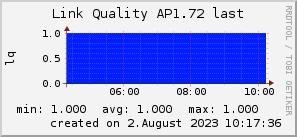 ap1.72_200x50_001eff_00ff1e_ff1e00_AREA_last.png