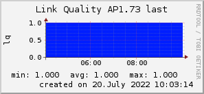 ap1.73_200x50_001eff_00ff1e_ff1e00_AREA_last.png