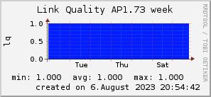 ap1.73_200x50_001eff_00ff1e_ff1e00_AREA_week.png