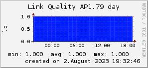 ap1.79_200x50_001eff_00ff1e_ff1e00_AREA_day.png