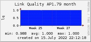 ap1.79_200x50_001eff_00ff1e_ff1e00_AREA_month.png