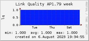 ap1.79_200x50_001eff_00ff1e_ff1e00_AREA_week.png