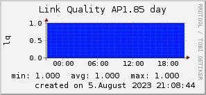 ap1.85_200x50_001eff_00ff1e_ff1e00_AREA_day.png