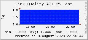 ap1.85_200x50_001eff_00ff1e_ff1e00_AREA_last.png