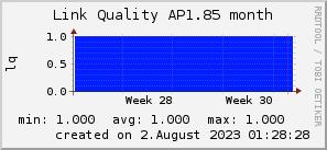 ap1.85_200x50_001eff_00ff1e_ff1e00_AREA_month.png