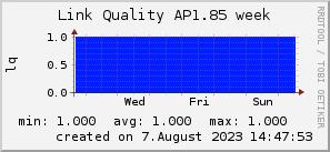 ap1.85_200x50_001eff_00ff1e_ff1e00_AREA_week.png